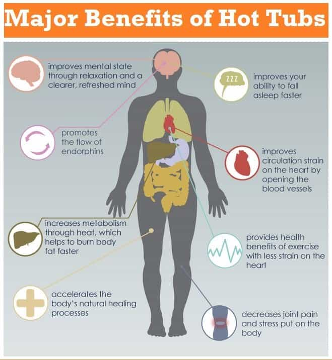 Hot Tub Impact On Your Health