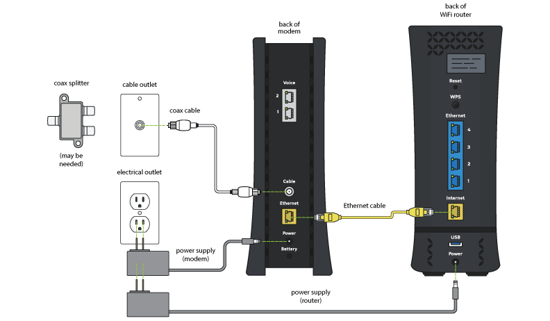 How To Install Spectrum Router