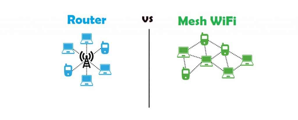Difference B/w Mesh Wif And Router