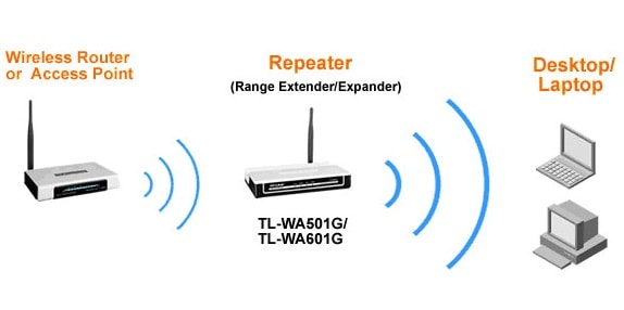 Wifi Repeater example