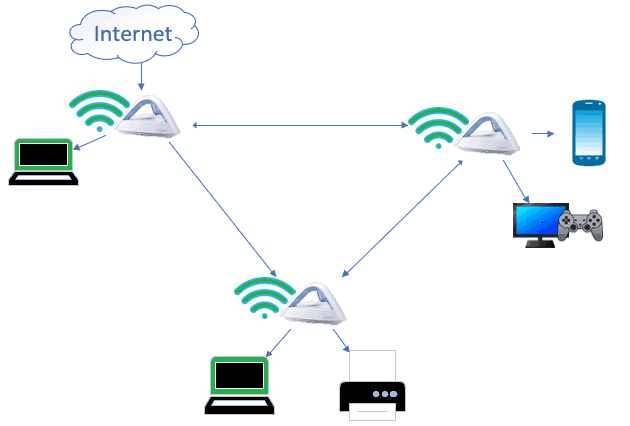 How Mesh Wifi Works